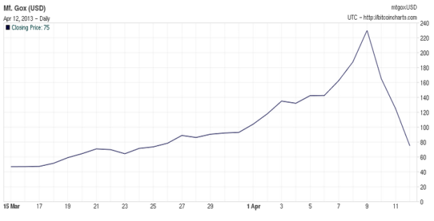 Bitcoin price chart March 15 - April 12