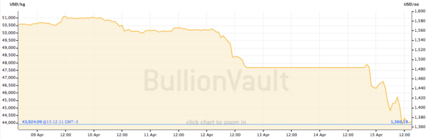 Gold Price Chart April 9 to April 15 2013
