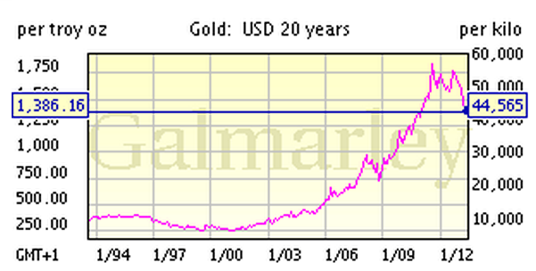 Gold price chart April 2013