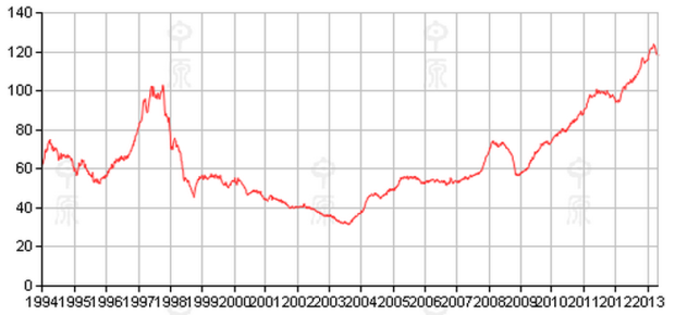 Hong Kong's real estate (property) market 1994-2013.