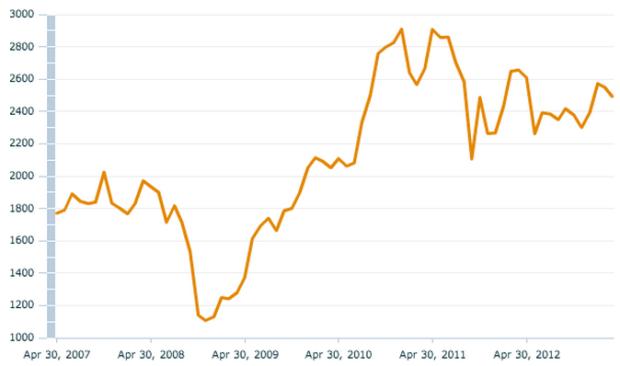 MSCI Chile index sin April 2007