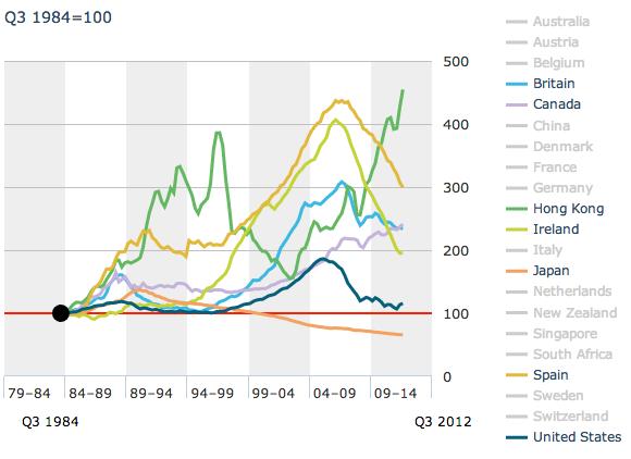 The Economist house-price index