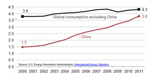 Chinas Coal Demand