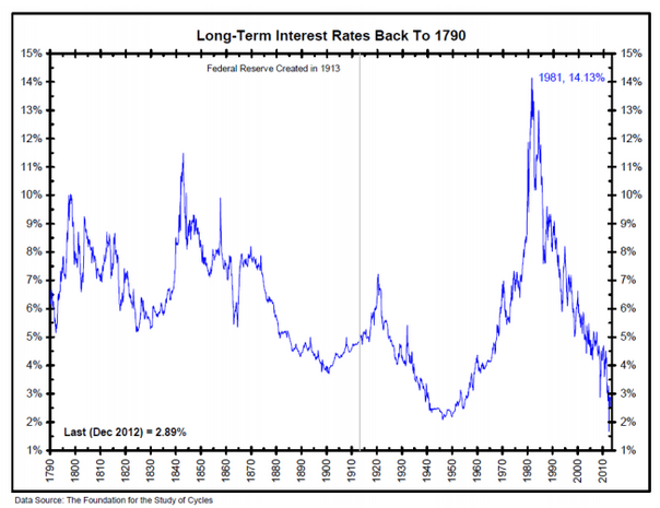 Long Term interest rates graph 1790 - 2010