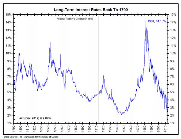 Long Term interest rates graph 1790 - 2010