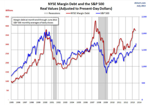 Fast increases in margin lending have coincided with stock market peaks - quickly followed by crashes.