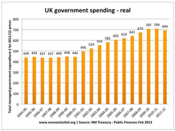 UK gov spending - real