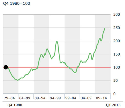 inflation-adjusted) prices for Hong Kong
