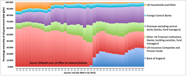 Debt owned by the bank of england
