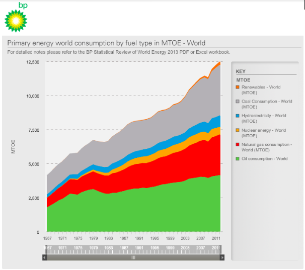 BP Energy Consumption Report
