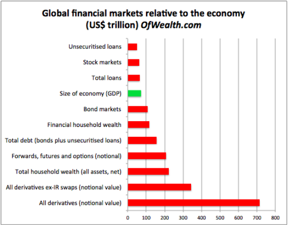 Global financial markets relative to the economy