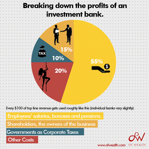 Breaking down the profits of an investment bank.