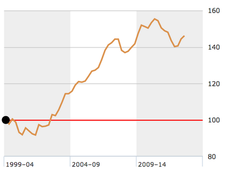 Chinese real estate prices change Q1 2000 to Q3 2013