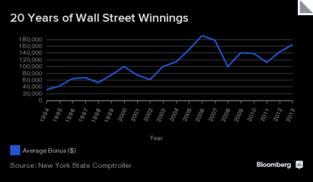 The average bonus paid to bankers in New York over the past 20 years. Data: New York State Comptroller