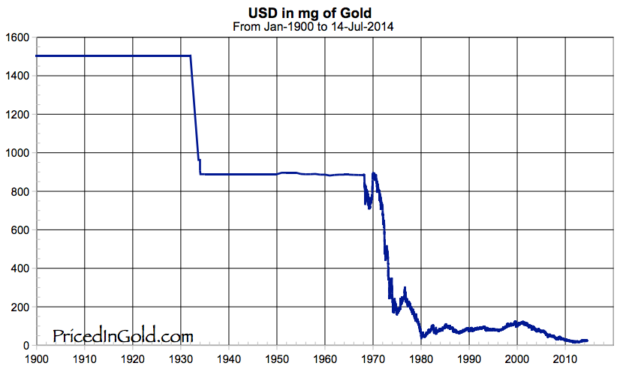 US Dollar vs Gold since 1900: