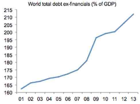 debt-ex-financials