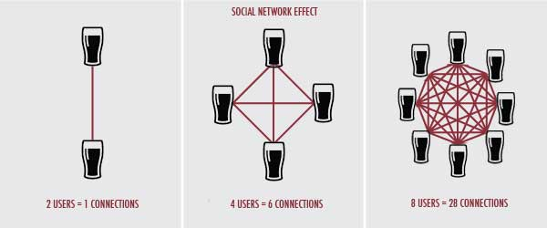 Network-effect