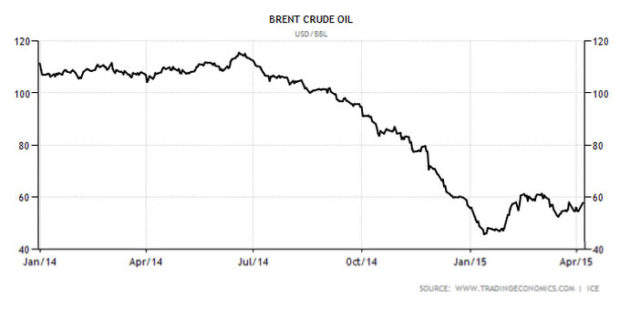 BrentCrudeOil2014-2015