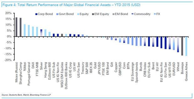 Return of Major Global Financial Assets YTD 2015