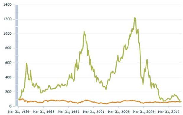 Japan index for Comparison