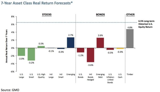 7-Year-Forecasts