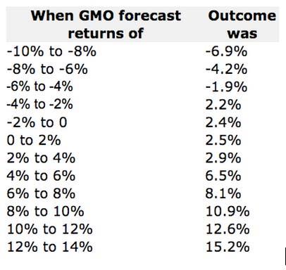 GMO-Forecast