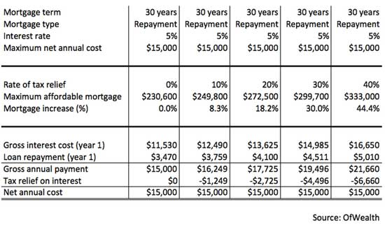 30 year repayment mortgage model