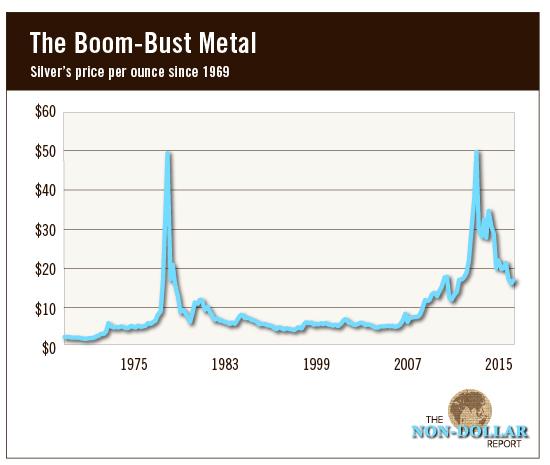 BoomBust