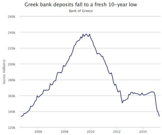 Greek-Sell-off
