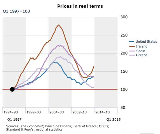 Prices-In-real-terms-2015