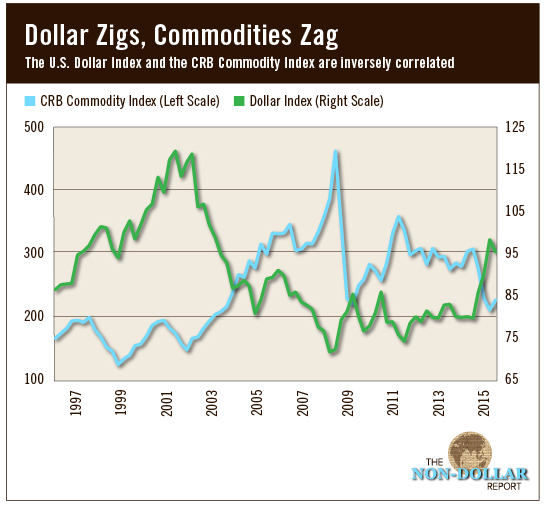 DollarvsCommodities
