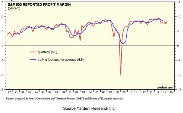 S&P-500-reported-profit-Margin