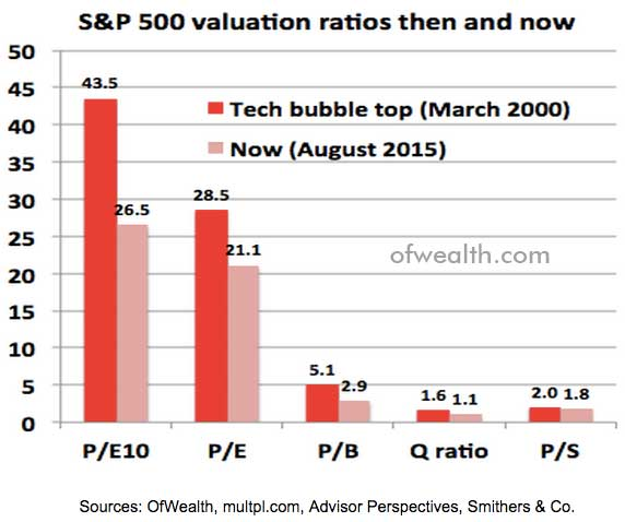 S&P500-Valuation-rations-then-and-now-