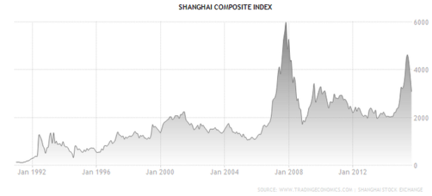 Shangai Composite Index