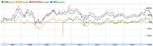 Chinese-Bank-Share-Price