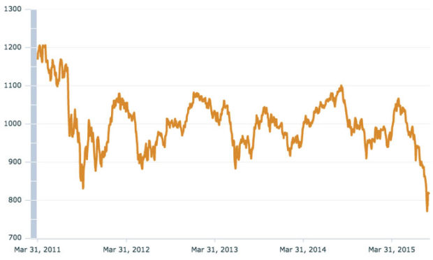 MSCI-Emerging-Market-index-over-the-past-year