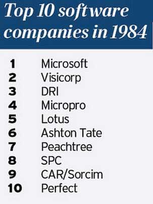 Top10softwarecompaniesin1984