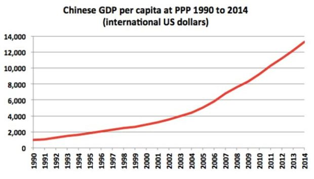 Chinese-GDP-ppp