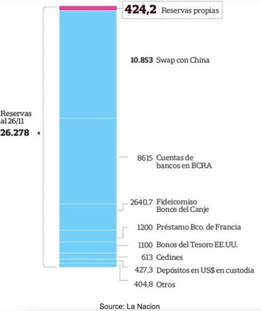 Argentine-Reserves
