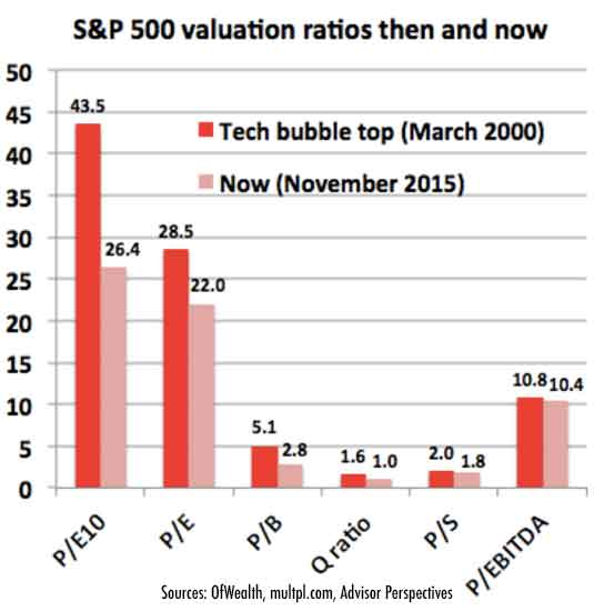 S&P-valutation-ratios-