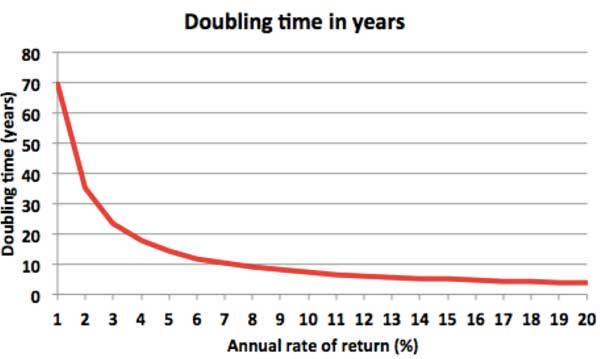 doublingtime