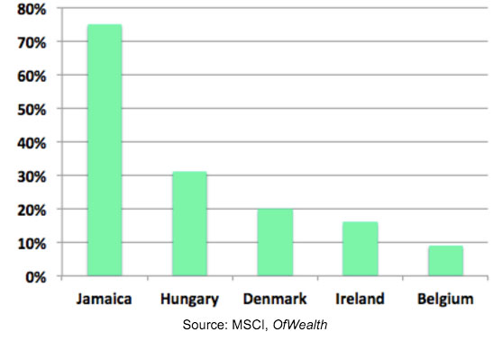 BestPerformingcountries2015