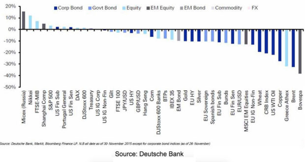 CommoiditiePerformance