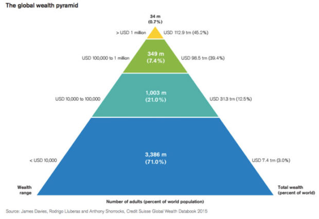 GlobalWealthPyramid