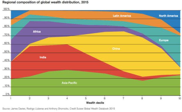 RegionalCompositionofGlobalwealth