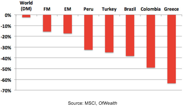 WorstPermoingcountries2015