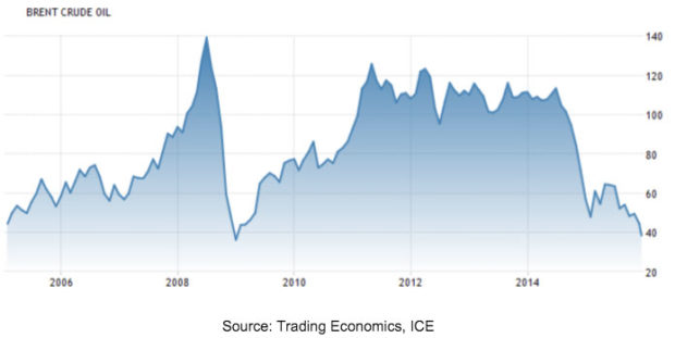 bret-crude-price