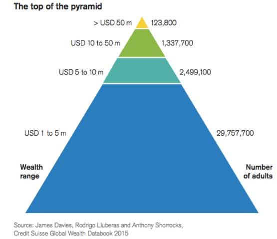 topofthepyramid