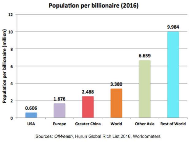 Populationperbillionaire