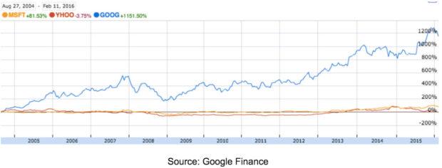 StocksYahooGoogleandMicrosoft